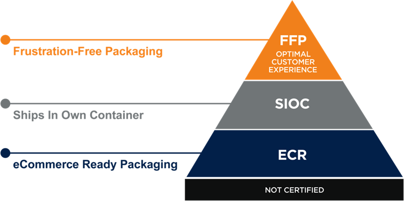 Amazon-packaging-certification-pyramid.png